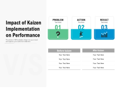 Impact Of Kaizen Implementation On Performance Ppt PowerPoint Presentation Model Outline