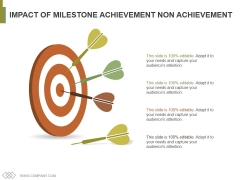 Impact Of Milestone Achievement Non Achievement Ppt PowerPoint Presentation Gallery Graphic Images