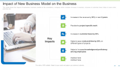 Impact Of New Business Model On The Business Ppt Styles Visuals PDF