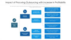 Impact Of Procuring Outsourcing With Increase In Profitability Ppt Layouts Layout Ideas PDF