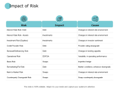 Impact Of Risk Environment Ppt PowerPoint Presentation Slides Clipart Images