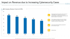 Impact On Revenue Due To Increasing Cybersecurity Cases Mockup PDF