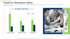 Impact On Workplace Safety Slides PDF