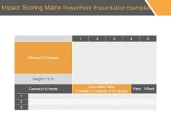 Impact Scoring Matrix Powerpoint Presentation Examples