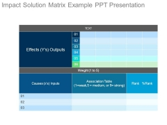Impact Solution Matrix Example Ppt Presentation