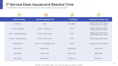 Impeccable Information Technology Facility IT Service Desk Issues And Resolve Time Sample PDF