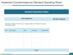 Implement Countermeasures Standard Operating Sheet Ppt PowerPoint Presentation Good