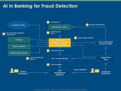 Implementation And Analyzing Impact Of Artificial Intelligence On AI In Banking For Fraud Detection Structure