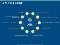 Implementation And Analyzing Impact Of Artificial Intelligence On Organization 10 AI Trend In 2020 Icons