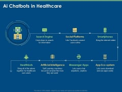 Implementation And Analyzing Impact Of Artificial Intelligence On Organization AI Chatbots In Healthcare Topics