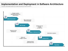 Implementation And Deployment In Software Architecture Ppt PowerPoint Presentation Gallery Ideas PDF