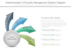 Implementation Of Quality Management System Diagram