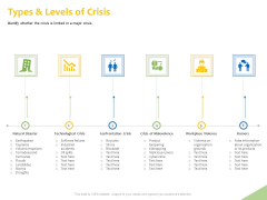Implementation Of Risk Mitigation Strategies Within A Firm Types And Levels Of Crisis Ppt File Inspiration PDF