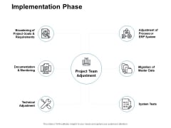 Implementation Phase Ppt PowerPoint Presentation Outline Deck