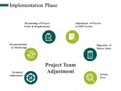 Implementation Phase Ppt PowerPoint Presentation Show Visuals