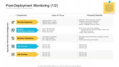 Implementations Post Deployment Monitoring Focus Elements PDF