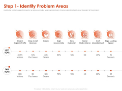 Implementing Agile Marketing In Your Organization Step 1 Identify Problem Areas Ppt Gallery Backgrounds PDF
