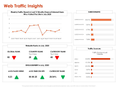 Implementing Agile Marketing In Your Organization Web Traffic Insights Ppt Gallery Graphics Design PDF