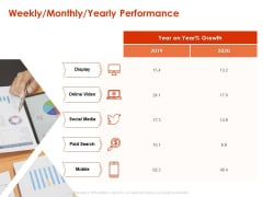 Implementing Agile Marketing In Your Organization Weekly Monthly Yearly Performance Ppt Icon Graphics PDF