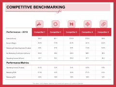 Implementing Compelling Marketing Channel Competitive Benchmarking Ppt PowerPoint Presentation Inspiration Graphics Example PDF