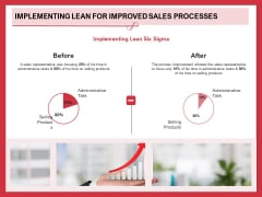 Implementing Compelling Marketing Channel Implementing Lean For Improved Sales Processes Designs PDF