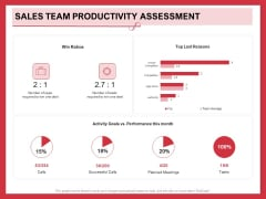 Implementing Compelling Marketing Channel Sales Team Productivity Assessment Icons PDF