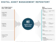 Implementing Digital Asset Management Digital Asset Management Repository Ppt Professional Ideas PDF