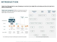 Implementing Digital Asset Management Introduction Ppt Styles Ideas PDF