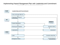 Implementing Hazard Management Plan With Leadership And Commitment Ppt PowerPoint Presentation Gallery Icon PDF