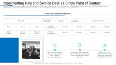 Implementing Help And Service Desk As Single Point Of Contact Ppt Show Professional PDF