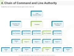Implementing Human Resources HR Best Practices Strategy 4 Chain Of Command And Line Authority Ppt Slides Portrait PDF