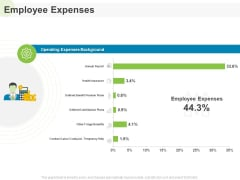 Implementing Human Resources HR Best Practices Strategy Employee Expenses Ppt Pictures Outline PDF