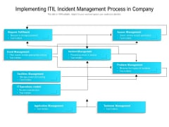 Implementing ITIL Incident Management Process In Company Ppt PowerPoint Presentation File Styles PDF