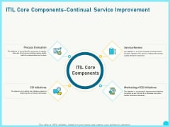 Implementing Service Level Management With ITIL Core Components Continual Service Improvement Ideas PDF