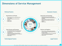 Implementing Service Level Management With ITIL Dimensions Of Service Management Summary PDF