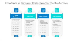 Importance Of Consumer Contact Plan For Effective Services Ppt Infographics Portfolio PDF