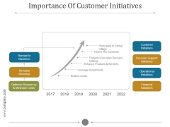 Importance Of Customer Initiatives Ppt PowerPoint Presentation Example 2015