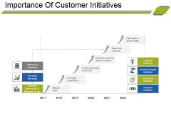 Importance Of Customer Initiatives Ppt PowerPoint Presentation Slides Layout