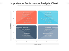 Importance Performance Analysis Chart Ppt PowerPoint Presentation Gallery Examples PDF