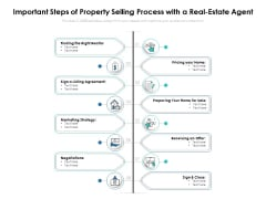 Important Steps Of Property Selling Process With A Real Estate Agent Ppt PowerPoint Presentation Icon Infographics PDF