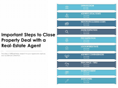 Important Steps To Close Property Deal With A Real Estate Agent Ppt PowerPoint Presentation Gallery Introduction PDF