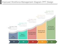 Improved Workforce Management Diagram Ppt Design