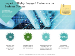 Improving Client Experience Impact Of Highly Engaged Customers On Business Success Structure PDF