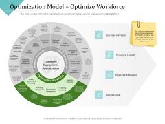 Improving Client Experience Optimization Model Optimize Workforce Graphics PDF
