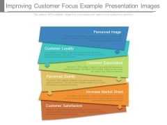Improving Customer Focus Example Presentation Images