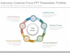 Improving Customer Focus Ppt Presentation Portfolio