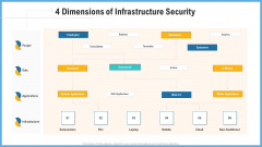 Improving Operational Activities Enterprise 4 Dimensions Of Infrastructure Security Slides PDF