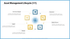 Improving Operational Activities Enterprise Asset Management Lifecycle Retirement Graphics PDF