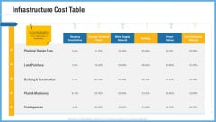 Improving Operational Activities Enterprise Infrastructure Cost Table Slides PDF