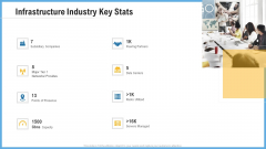 Improving Operational Activities Enterprise Infrastructure Industry Key Stats Background PDF
